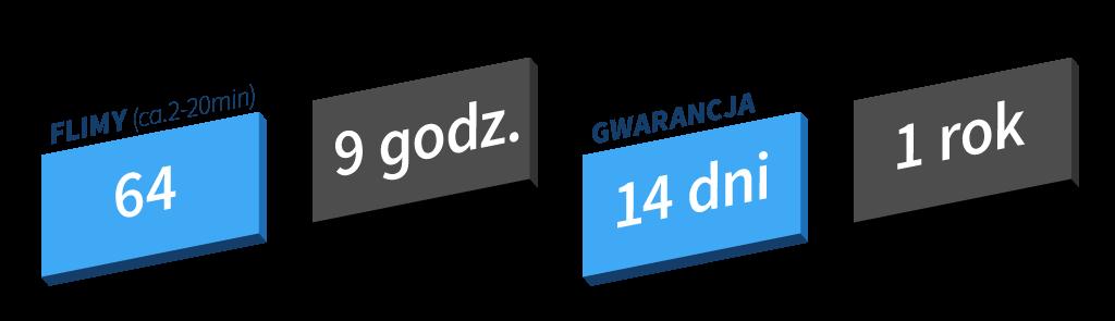 Kurs WordPress - filmy, czas, gwarancja, support